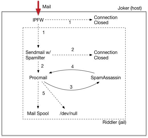 ipfw2