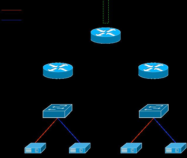 Fig 3: Spanned VLANs