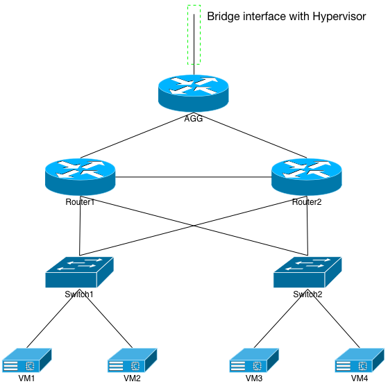 Fig 1: Virtual Network Layout