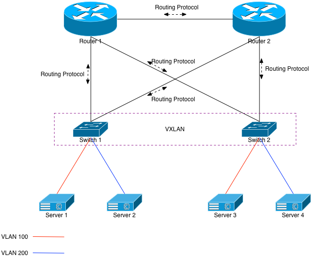 Fig 3: VXLAN to the Rescue