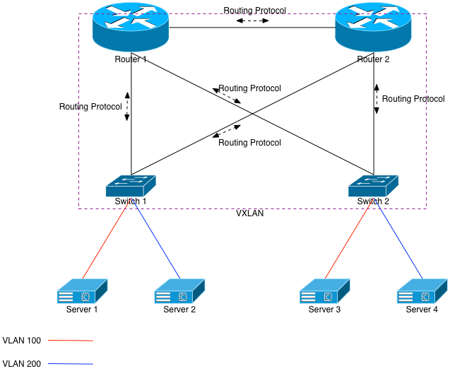 Figure 4: VXLAN on the Routers